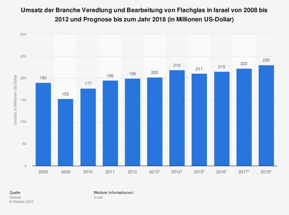 Statistik: Umsatz der Branche Veredlung und Bearbeitung von Flachglas in Israel von 2008 bis 2012 und Prognose bis zum Jahr 2018 (in Millionen US-Dollar) | Statista