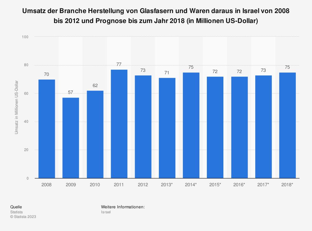 Statistik: Umsatz der Branche Herstellung von Glasfasern und Waren daraus in Israel von 2008 bis 2012 und Prognose bis zum Jahr 2018 (in Millionen US-Dollar) | Statista