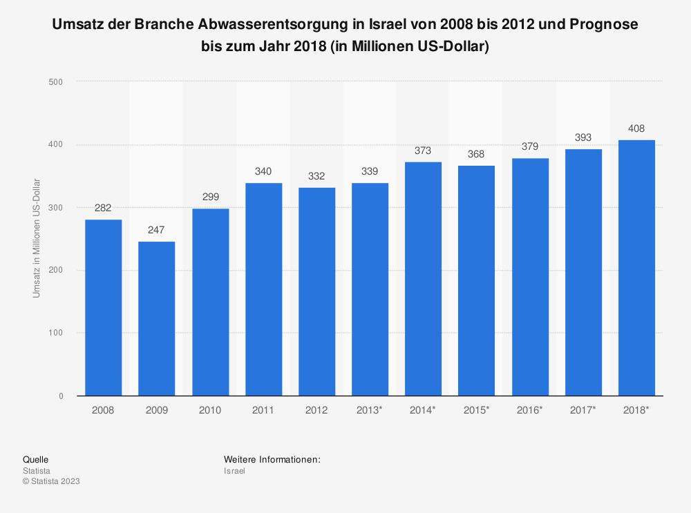 Statistik: Umsatz der Branche Abwasserentsorgung in Israel von 2008 bis 2012 und Prognose bis zum Jahr 2018 (in Millionen US-Dollar)   Statista