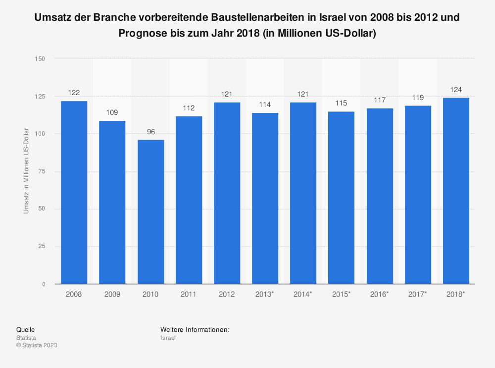 Statistik: Umsatz der Branche vorbereitende Baustellenarbeiten in Israel von 2008 bis 2012 und Prognose bis zum Jahr 2018 (in Millionen US-Dollar) | Statista
