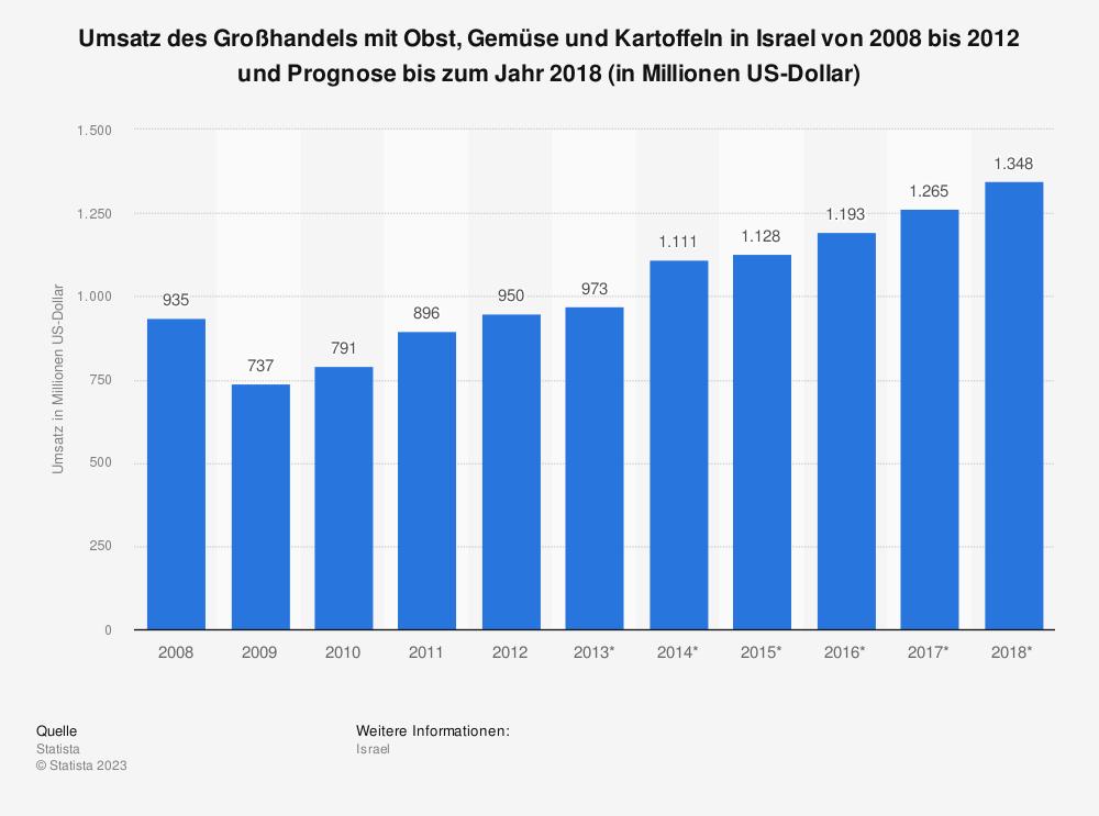 Statistik: Umsatz des Großhandels mit Obst, Gemüse und Kartoffeln in Israel von 2008 bis 2012 und Prognose bis zum Jahr 2018 (in Millionen US-Dollar) | Statista