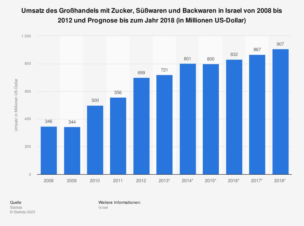 Statistik: Umsatz des Großhandels mit Zucker, Süßwaren und Backwaren in Israel von 2008 bis 2012 und Prognose bis zum Jahr 2018 (in Millionen US-Dollar) | Statista