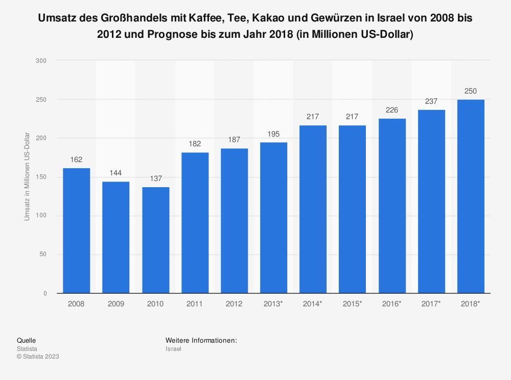 Statistik: Umsatz des Großhandels mit Kaffee, Tee, Kakao und Gewürzen in Israel von 2008 bis 2012 und Prognose bis zum Jahr 2018 (in Millionen US-Dollar) | Statista