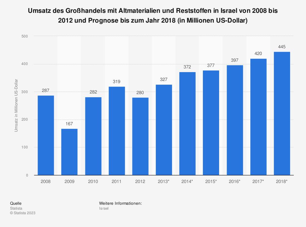 Statistik: Umsatz des Großhandels mit Altmaterialien und Reststoffen in Israel von 2008 bis 2012 und Prognose bis zum Jahr 2018 (in Millionen US-Dollar) | Statista