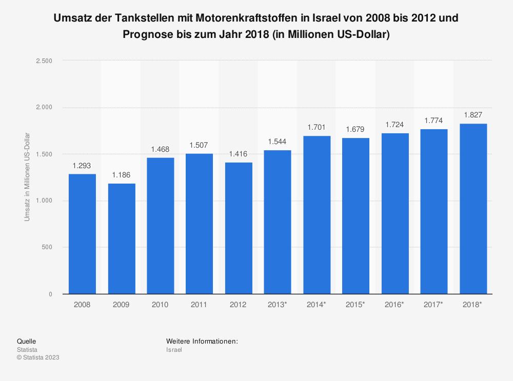 Statistik: Umsatz der Tankstellen mit Motorenkraftstoffen in Israel von 2008 bis 2012 und Prognose bis zum Jahr 2018 (in Millionen US-Dollar)   Statista
