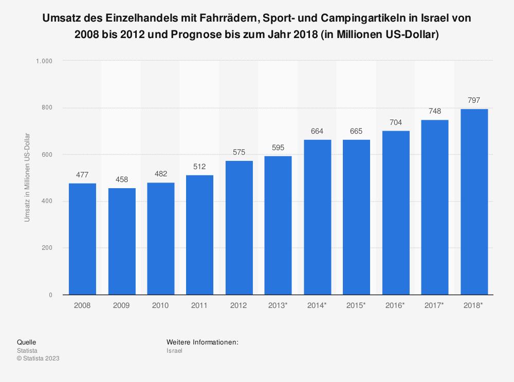 Statistik: Umsatz des Einzelhandels mit Fahrrädern, Sport- und Campingartikeln in Israel von 2008 bis 2012 und Prognose bis zum Jahr 2018 (in Millionen US-Dollar) | Statista