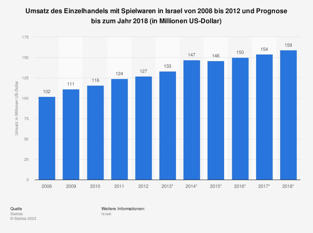 Statistik: Umsatz des Einzelhandels mit Spielwaren in Israel von 2008 bis 2012 und Prognose bis zum Jahr 2018 (in Millionen US-Dollar) | Statista