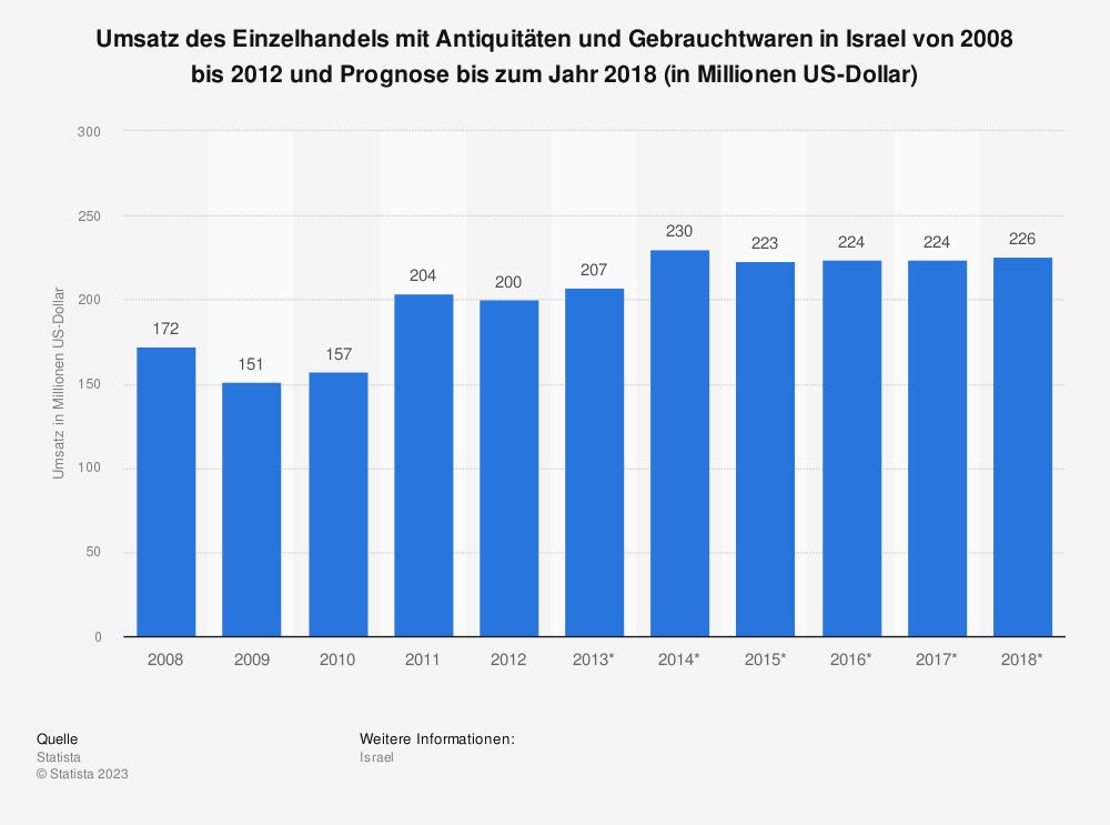 Statistik: Umsatz des Einzelhandels mit Antiquitäten und Gebrauchtwaren in Israel von 2008 bis 2012 und Prognose bis zum Jahr 2018 (in Millionen US-Dollar)   Statista