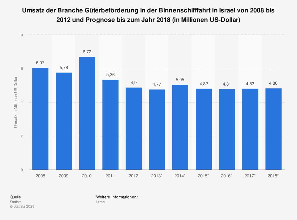 Statistik: Umsatz der Branche Güterbeförderung in der Binnenschifffahrt in Israel von 2008 bis 2012 und Prognose bis zum Jahr 2018 (in Millionen US-Dollar) | Statista