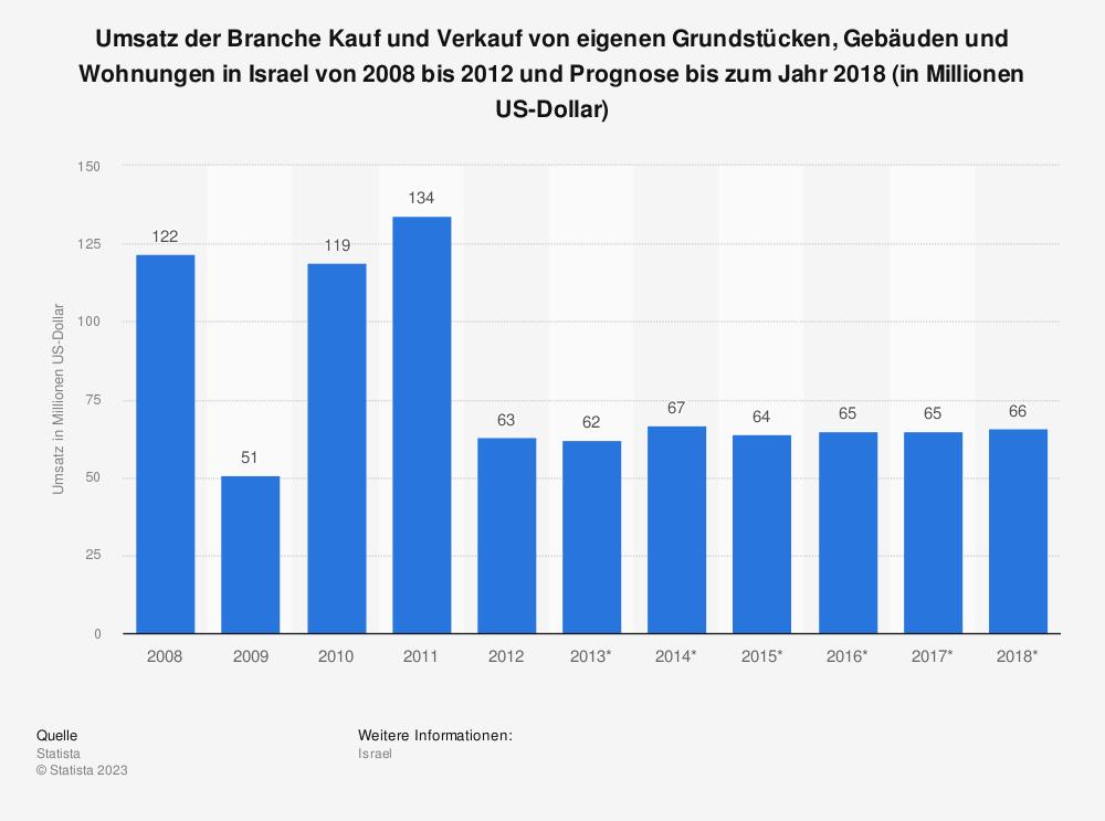 Statistik: Umsatz der Branche Kauf und Verkauf von eigenen Grundstücken, Gebäuden und Wohnungen in Israel von 2008 bis 2012 und Prognose bis zum Jahr 2018 (in Millionen US-Dollar) | Statista