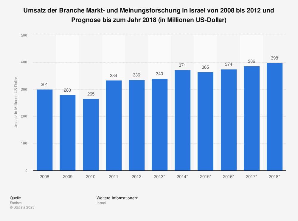 Statistik: Umsatz der Branche Markt- und Meinungsforschung in Israel von 2008 bis 2012 und Prognose bis zum Jahr 2018 (in Millionen US-Dollar) | Statista
