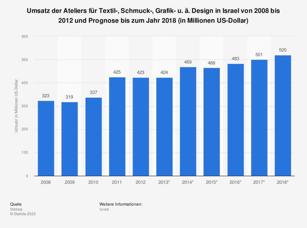 Statistik: Umsatz der Ateliers für Textil-, Schmuck-, Grafik- u. ä. Design in Israel von 2008 bis 2012 und Prognose bis zum Jahr 2018 (in Millionen US-Dollar) | Statista