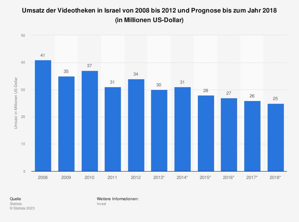 Statistik: Umsatz der Videotheken in Israel von 2008 bis 2012 und Prognose bis zum Jahr 2018 (in Millionen US-Dollar) | Statista