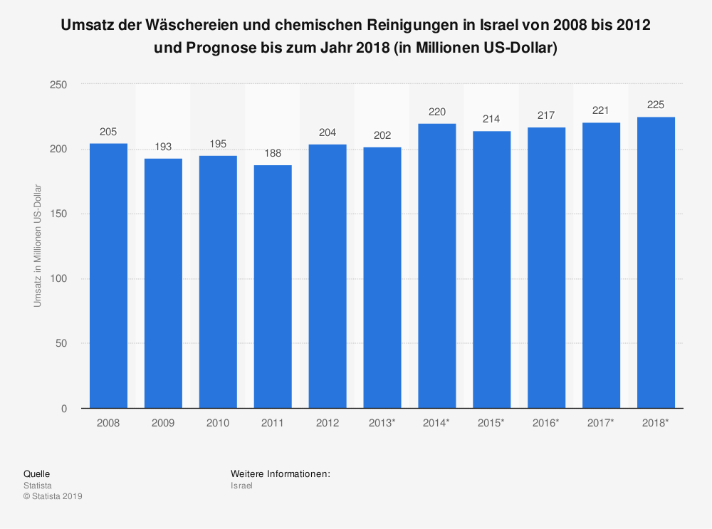 Statistik: Umsatz der Wäschereien und chemischen Reinigungen in Israel von 2008 bis 2012 und Prognose bis zum Jahr 2018 (in Millionen US-Dollar)   Statista