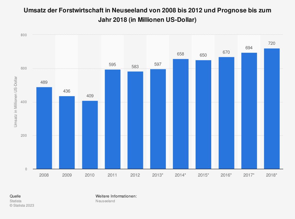 Statistik: Umsatz der Forstwirtschaft in Neuseeland von 2008 bis 2012 und Prognose bis zum Jahr 2018 (in Millionen US-Dollar) | Statista
