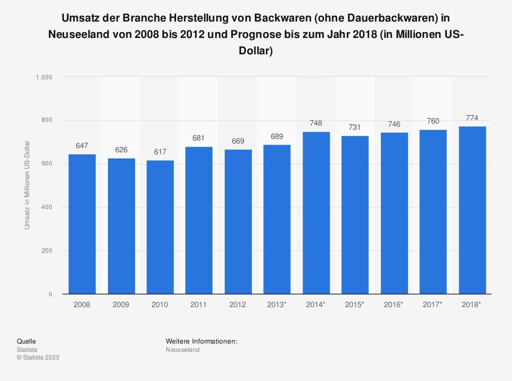 Statistik: Umsatz der Branche Herstellung von Backwaren (ohne Dauerbackwaren) in Neuseeland von 2008 bis 2012 und Prognose bis zum Jahr 2018 (in Millionen US-Dollar) | Statista