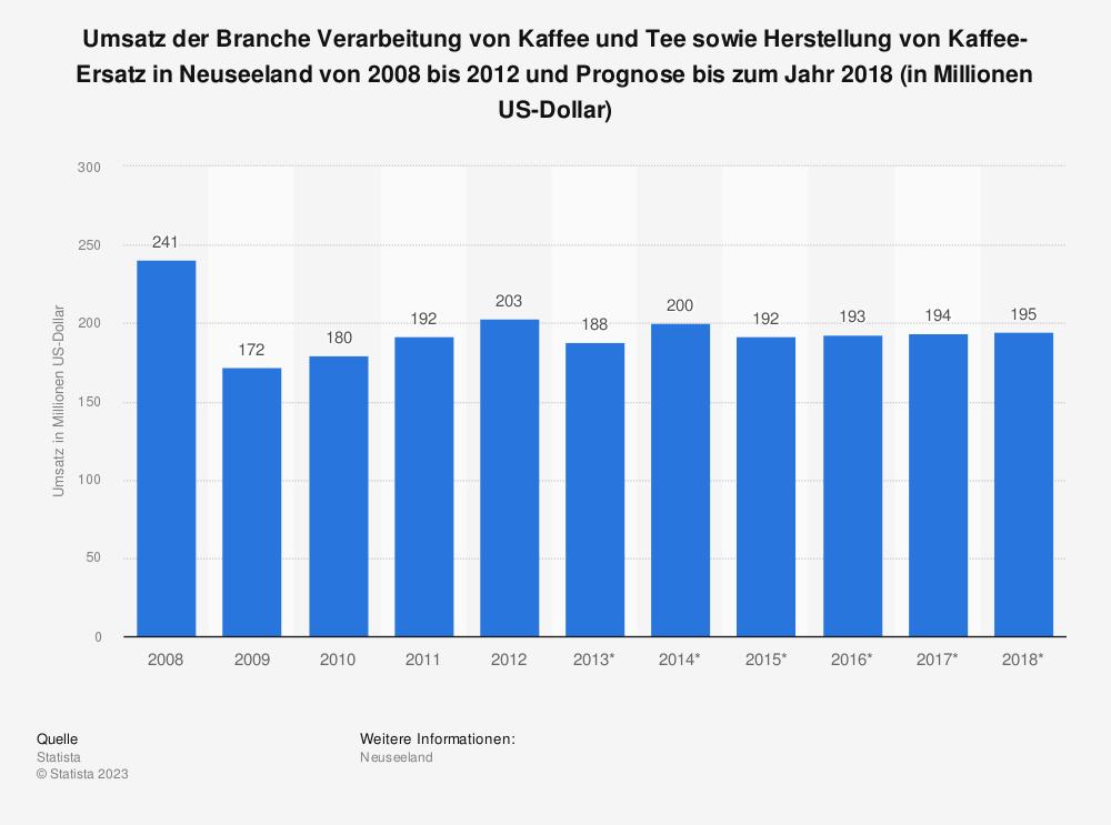 Statistik: Umsatz der Branche Verarbeitung von Kaffee und Tee sowie Herstellung von Kaffee-Ersatz in Neuseeland von 2008 bis 2012 und Prognose bis zum Jahr 2018 (in Millionen US-Dollar) | Statista