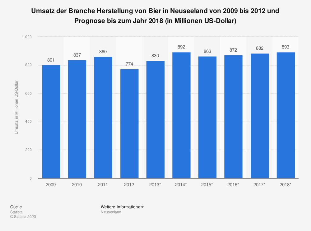Statistik: Umsatz der Branche Herstellung von Bier in Neuseeland von 2009 bis 2012 und Prognose bis zum Jahr 2018 (in Millionen US-Dollar) | Statista