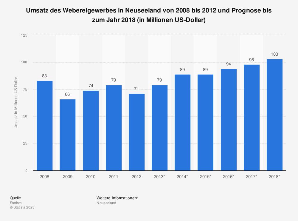 Statistik: Umsatz des Webereigewerbes in Neuseeland von 2008 bis 2012 und Prognose bis zum Jahr 2018 (in Millionen US-Dollar) | Statista