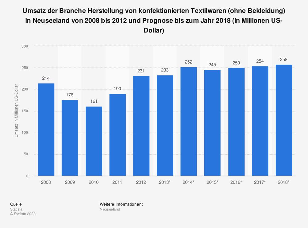 Statistik: Umsatz der Branche Herstellung von konfektionierten Textilwaren (ohne Bekleidung) in Neuseeland von 2008 bis 2012 und Prognose bis zum Jahr 2018 (in Millionen US-Dollar) | Statista