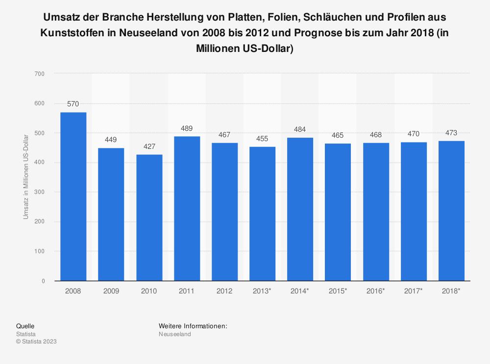 Statistik: Umsatz der Branche Herstellung von Platten, Folien, Schläuchen und Profilen aus Kunststoffen in Neuseeland von 2008 bis 2012 und Prognose bis zum Jahr 2018 (in Millionen US-Dollar) | Statista
