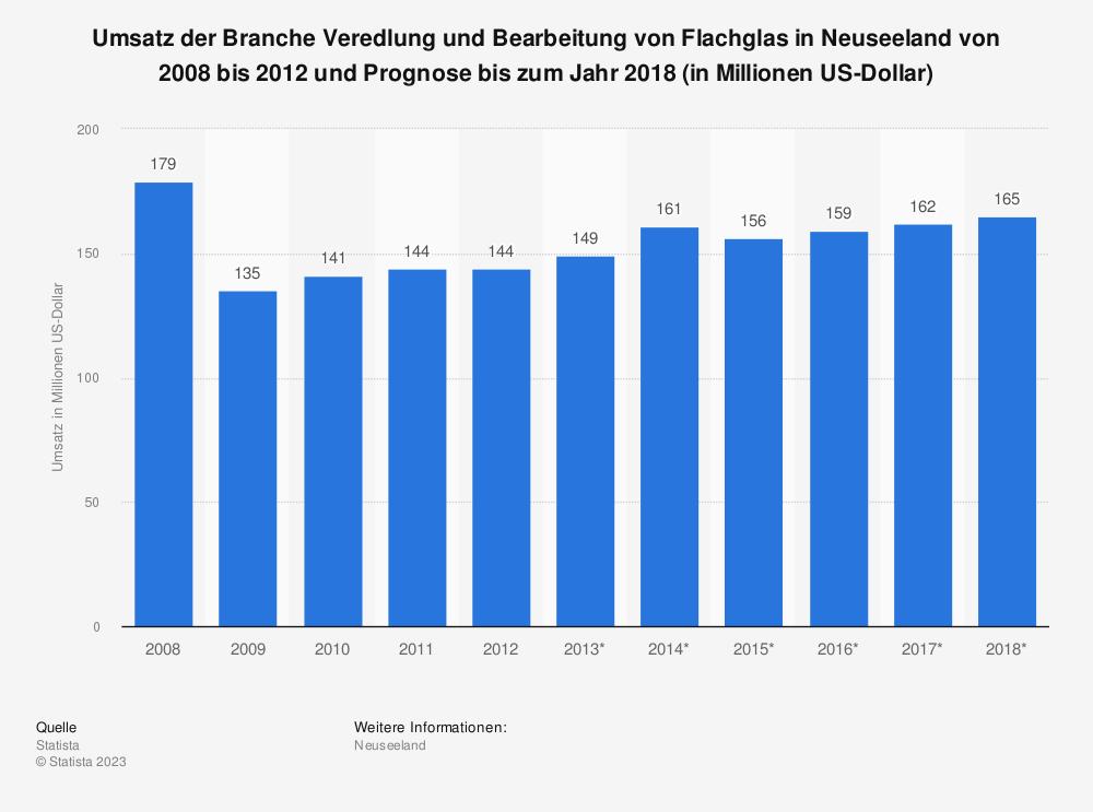 Statistik: Umsatz der Branche Veredlung und Bearbeitung von Flachglas in Neuseeland von 2008 bis 2012 und Prognose bis zum Jahr 2018 (in Millionen US-Dollar)   Statista