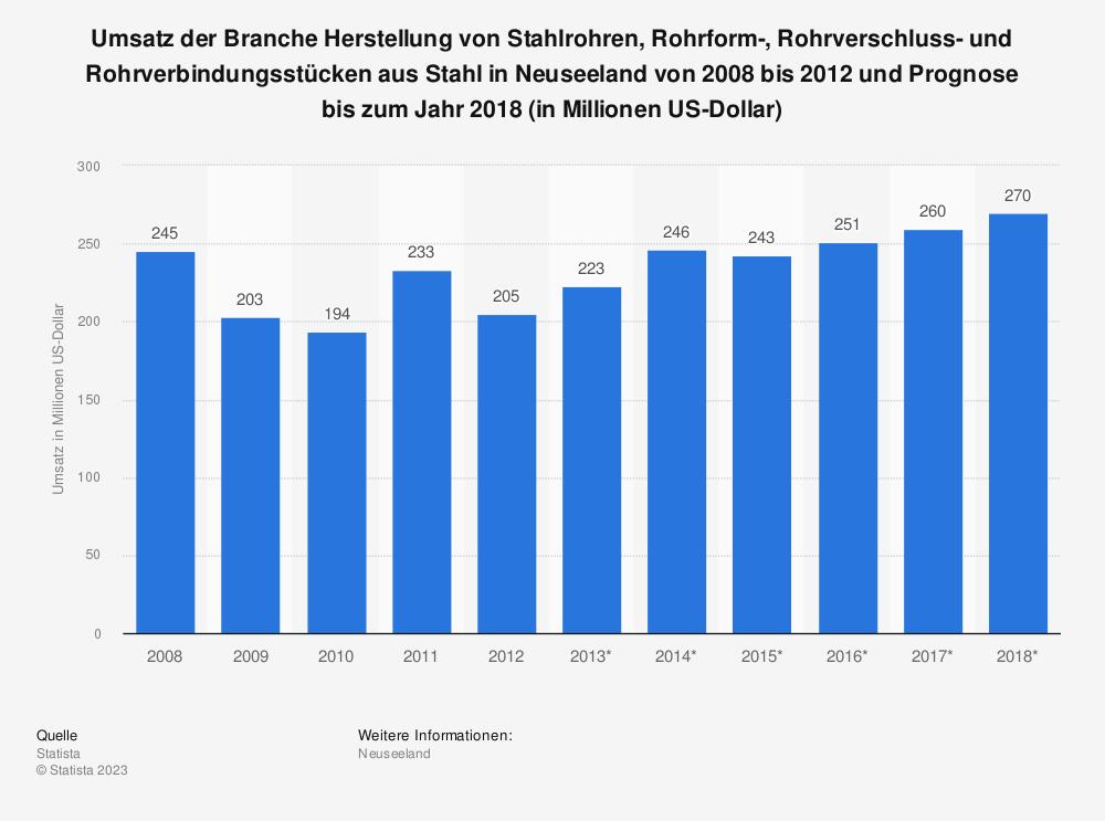 Statistik: Umsatz der Branche Herstellung von Stahlrohren, Rohrform-, Rohrverschluss- und Rohrverbindungsstücken aus Stahl in Neuseeland von 2008 bis 2012 und Prognose bis zum Jahr 2018 (in Millionen US-Dollar)   Statista