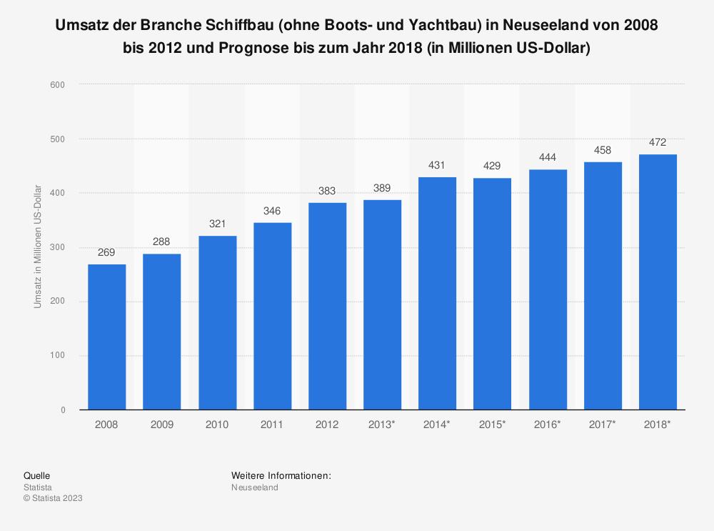Statistik: Umsatz der Branche Schiffbau (ohne Boots- und Yachtbau) in Neuseeland von 2008 bis 2012 und Prognose bis zum Jahr 2018 (in Millionen US-Dollar) | Statista
