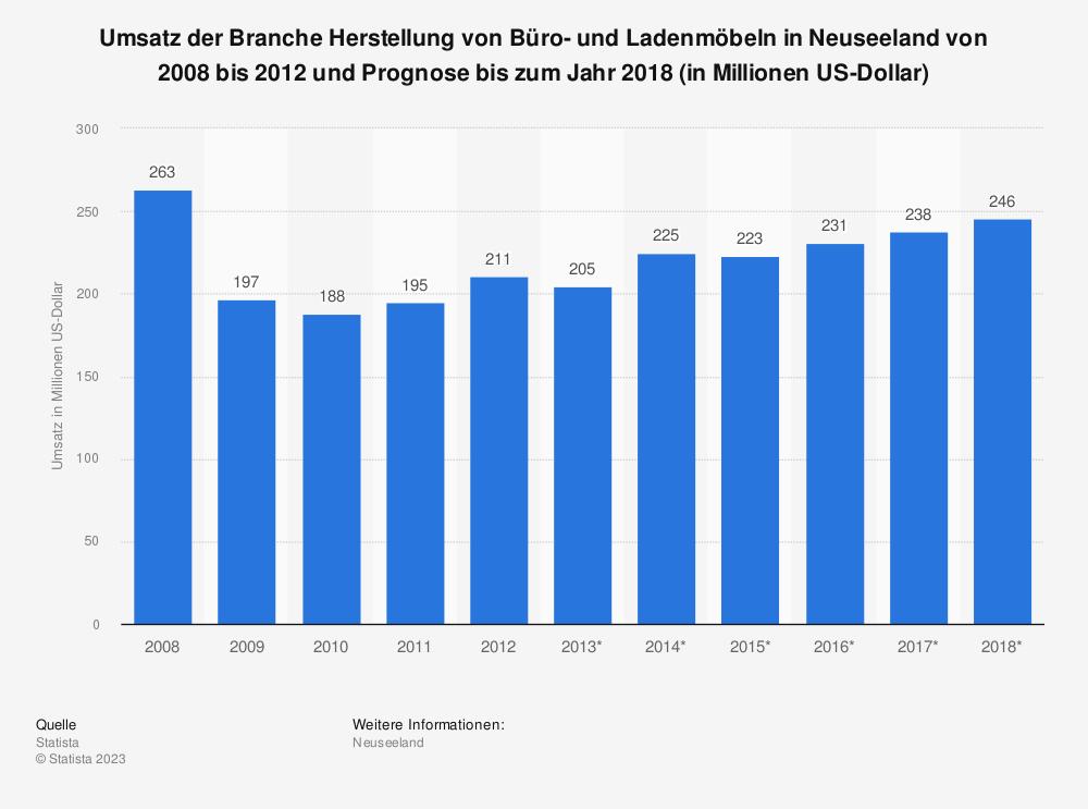 Statistik: Umsatz der Branche Herstellung von Büro- und Ladenmöbeln in Neuseeland von 2008 bis 2012 und Prognose bis zum Jahr 2018 (in Millionen US-Dollar) | Statista