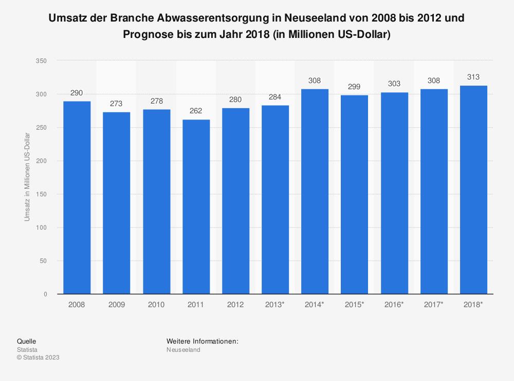 Statistik: Umsatz der Branche Abwasserentsorgung in Neuseeland von 2008 bis 2012 und Prognose bis zum Jahr 2018 (in Millionen US-Dollar) | Statista