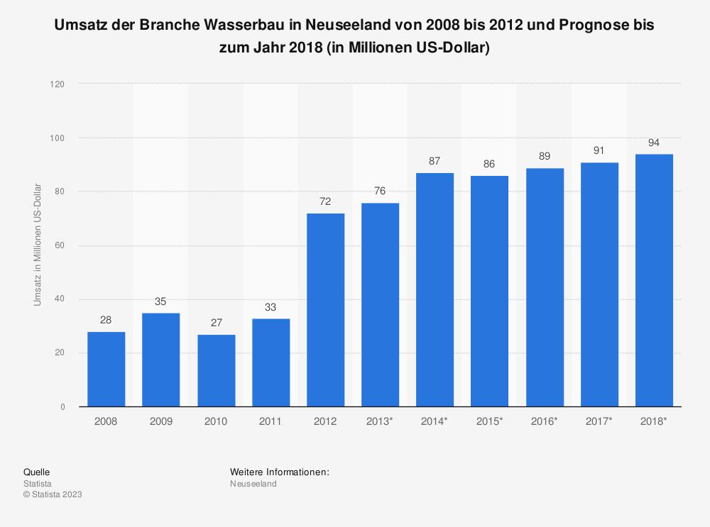 Statistik: Umsatz der Branche Wasserbau in Neuseeland von 2008 bis 2012 und Prognose bis zum Jahr 2018 (in Millionen US-Dollar)   Statista