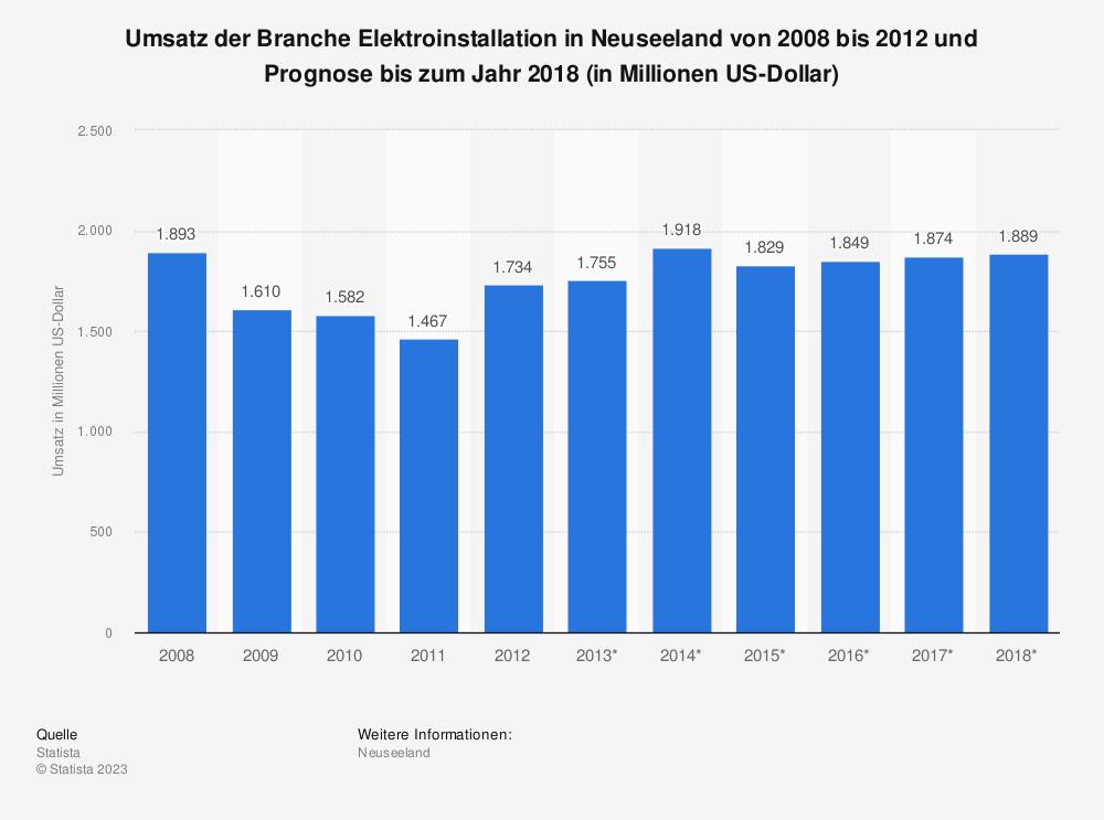 Statistik: Umsatz der Branche Elektroinstallation in Neuseeland von 2008 bis 2012 und Prognose bis zum Jahr 2018 (in Millionen US-Dollar)   Statista