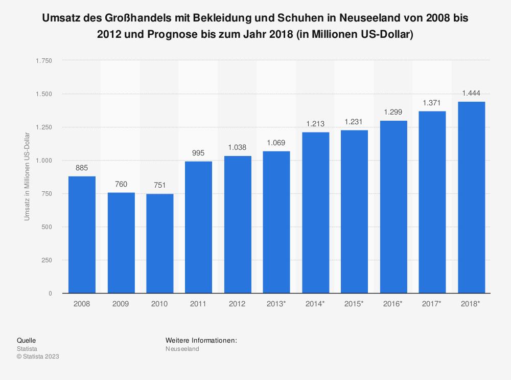 Statistik: Umsatz des Großhandels mit Bekleidung und Schuhen in Neuseeland von 2008 bis 2012 und Prognose bis zum Jahr 2018 (in Millionen US-Dollar) | Statista