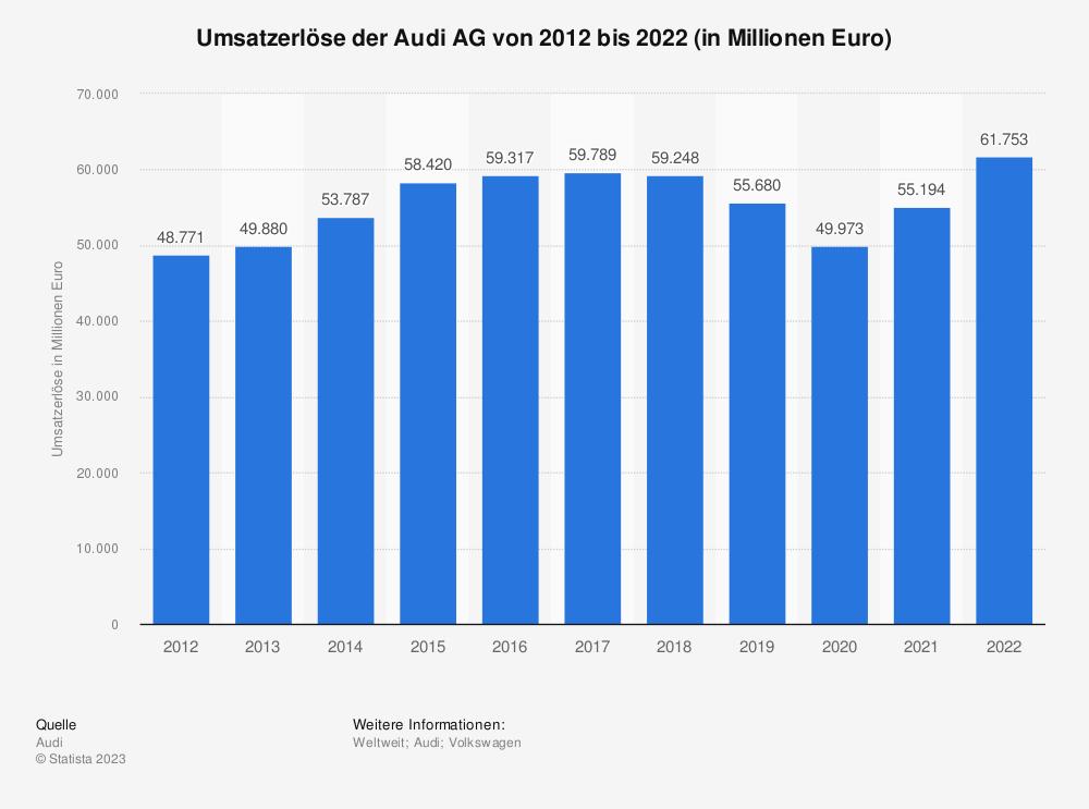Statistik: Umsatzerlöse des Automobilherstellers Audi in den Jahren 2005 bis 2018 (in Millionen Euro) | Statista