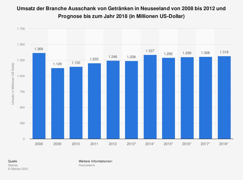 Statistik: Umsatz der Branche Ausschank von Getränken in Neuseeland von 2008 bis 2012 und Prognose bis zum Jahr 2018 (in Millionen US-Dollar) | Statista