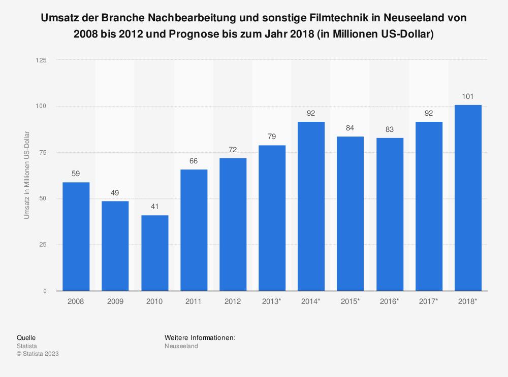 Statistik: Umsatz der Branche Nachbearbeitung und sonstige Filmtechnik in Neuseeland von 2008 bis 2012 und Prognose bis zum Jahr 2018 (in Millionen US-Dollar)   Statista