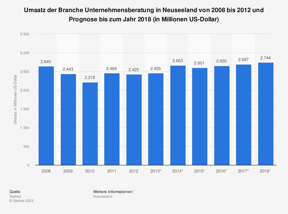 Statistik: Umsatz der Branche Unternehmensberatung in Neuseeland von 2008 bis 2012 und Prognose bis zum Jahr 2018 (in Millionen US-Dollar)   Statista