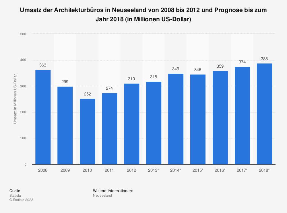 Statistik: Umsatz der Architekturbüros in Neuseeland von 2008 bis 2012 und Prognose bis zum Jahr 2018 (in Millionen US-Dollar) | Statista