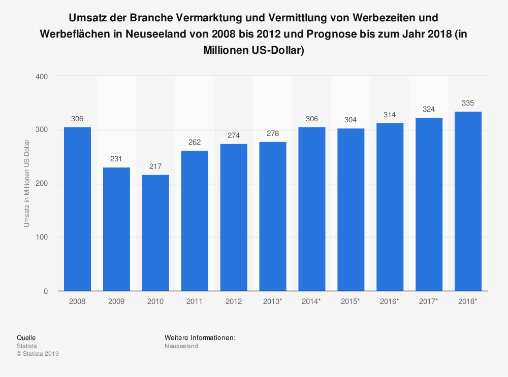 Statistik: Umsatz der Branche Vermarktung und Vermittlung von Werbezeiten und Werbeflächen in Neuseeland von 2008 bis 2012 und Prognose bis zum Jahr 2018 (in Millionen US-Dollar) | Statista