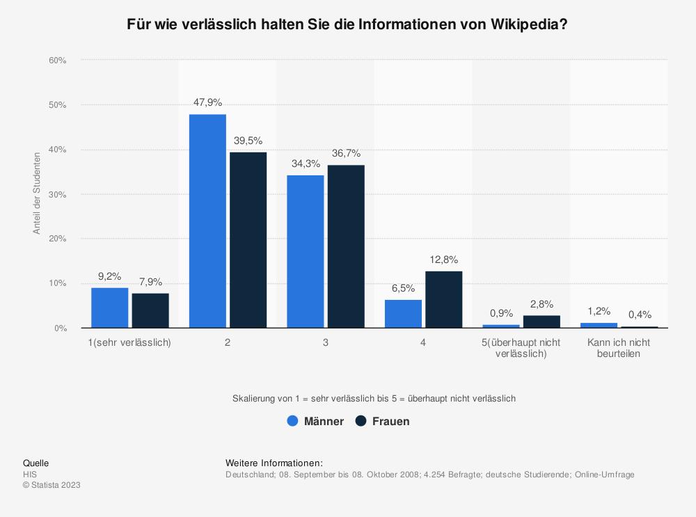 Statistik: Für wie verlässlich halten Sie die Informationen von Wikipedia? | Statista
