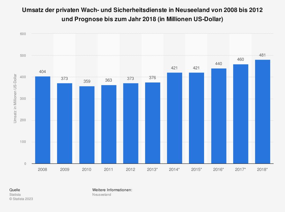 Statistik: Umsatz der privaten Wach- und Sicherheitsdienste in Neuseeland von 2008 bis 2012 und Prognose bis zum Jahr 2018 (in Millionen US-Dollar) | Statista