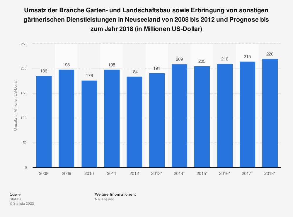 Statistik: Umsatz der Branche Garten- und Landschaftsbau sowie Erbringung von sonstigen gärtnerischen Dienstleistungen in Neuseeland von 2008 bis 2012 und Prognose bis zum Jahr 2018 (in Millionen US-Dollar)   Statista
