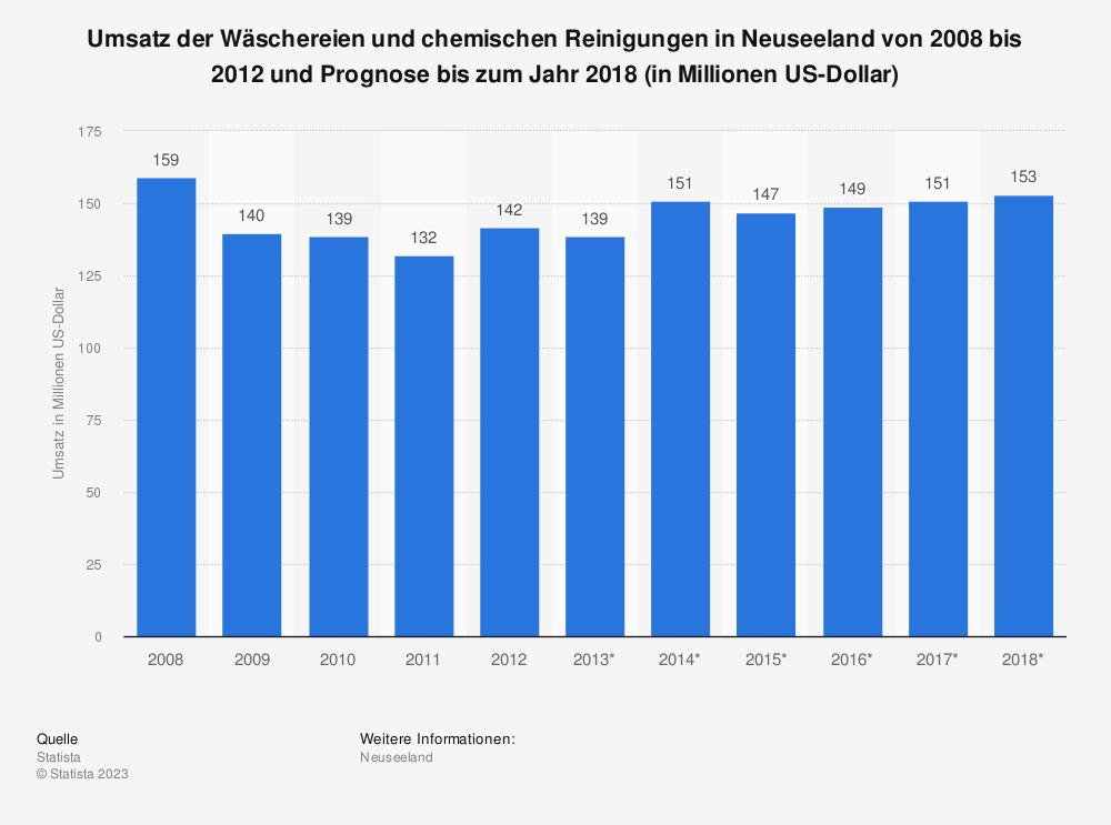 Statistik: Umsatz der Wäschereien und chemischen Reinigungen in Neuseeland von 2008 bis 2012 und Prognose bis zum Jahr 2018 (in Millionen US-Dollar) | Statista