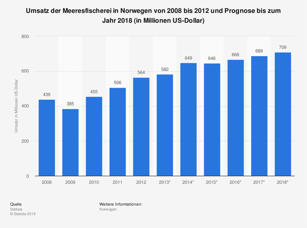 Statistik: Umsatz der Meeresfischerei in Norwegen von 2008 bis 2012 und Prognose bis zum Jahr 2018 (in Millionen US-Dollar) | Statista