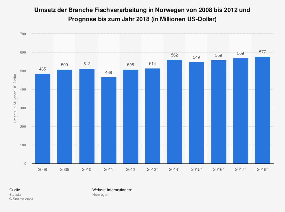 Statistik: Umsatz der Branche Fischverarbeitung in Norwegen von 2008 bis 2012 und Prognose bis zum Jahr 2018 (in Millionen US-Dollar) | Statista