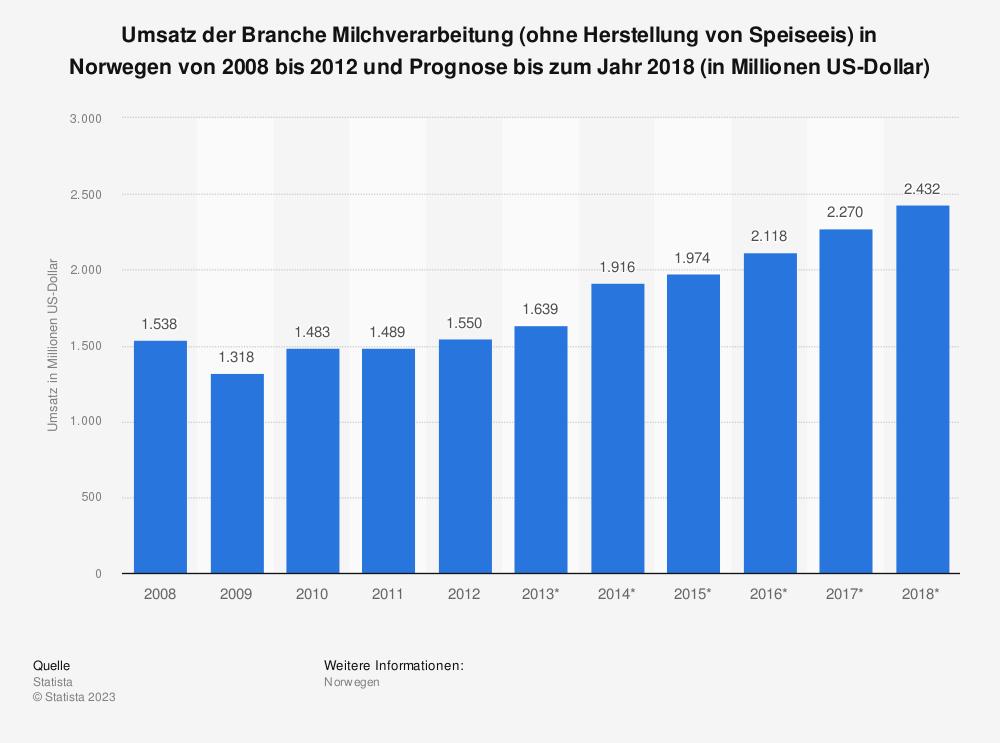 Statistik: Umsatz der Branche Milchverarbeitung (ohne Herstellung von Speiseeis) in Norwegen von 2008 bis 2012 und Prognose bis zum Jahr 2018 (in Millionen US-Dollar) | Statista