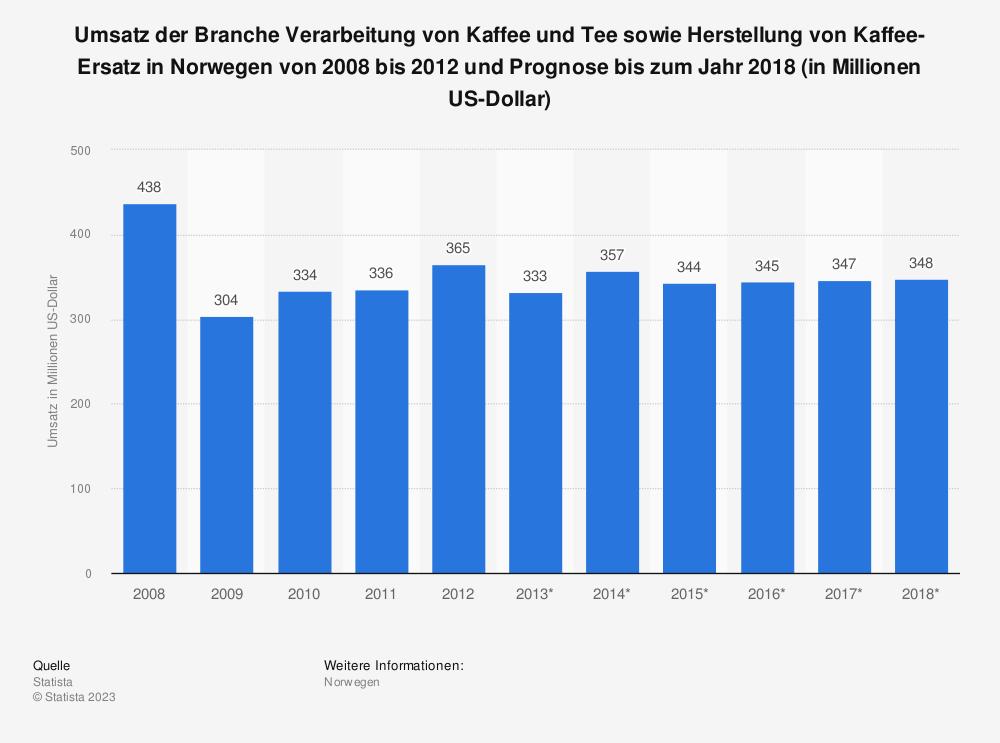 Statistik: Umsatz der Branche Verarbeitung von Kaffee und Tee sowie Herstellung von Kaffee-Ersatz in Norwegen von 2008 bis 2012 und Prognose bis zum Jahr 2018 (in Millionen US-Dollar) | Statista