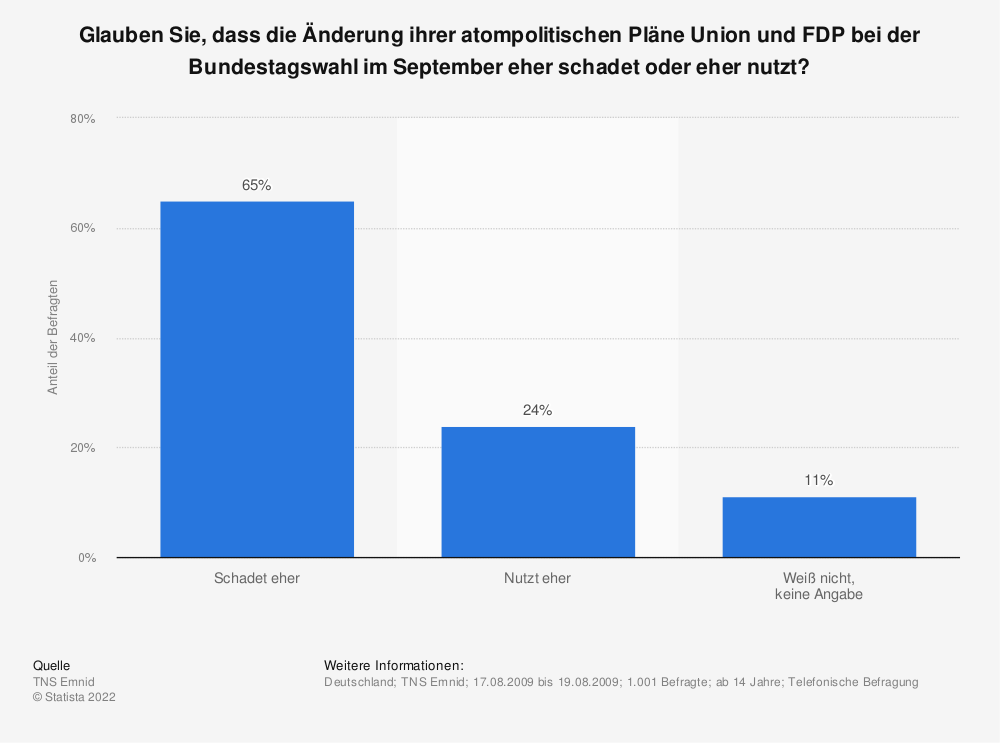 Statistik: Glauben Sie, dass die Änderung ihrer atompolitischen Pläne Union und FDP bei der Bundestagswahl im September eher schadet oder eher nutzt? | Statista