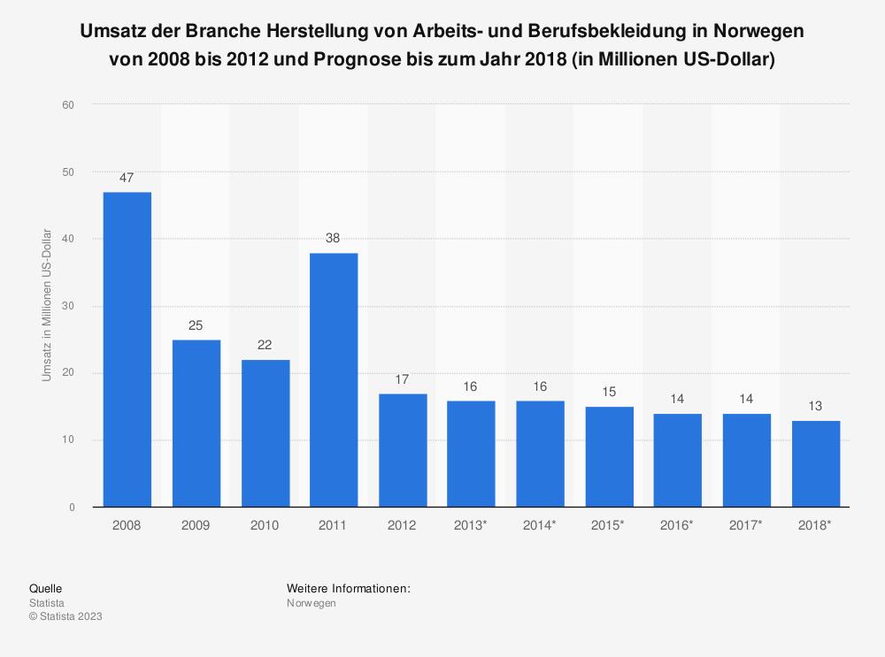 Statistik: Umsatz der Branche Herstellung von Arbeits- und Berufsbekleidung in Norwegen von 2008 bis 2012 und Prognose bis zum Jahr 2018 (in Millionen US-Dollar) | Statista