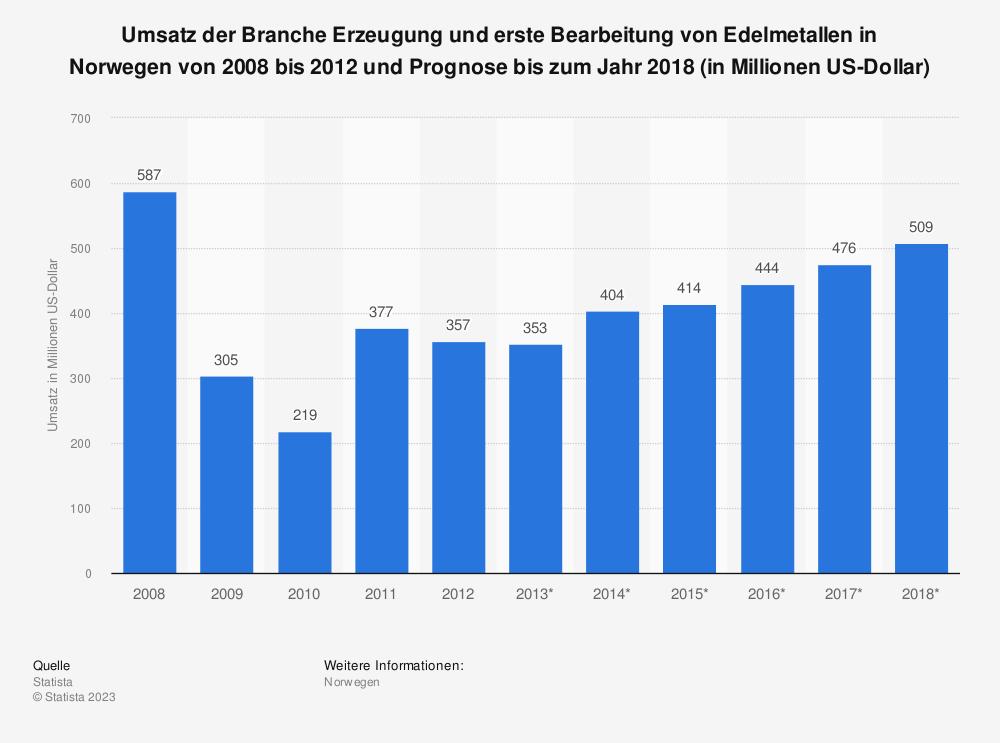 Statistik: Umsatz der Branche Erzeugung und erste Bearbeitung von Edelmetallen in Norwegen von 2008 bis 2012 und Prognose bis zum Jahr 2018 (in Millionen US-Dollar) | Statista